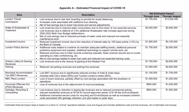 Estimated financial impact of COVID-19
