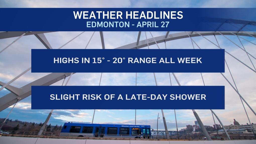 April 27 weather headlines