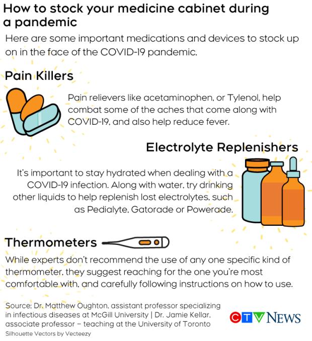 Medicine Cabinet inforgraphic