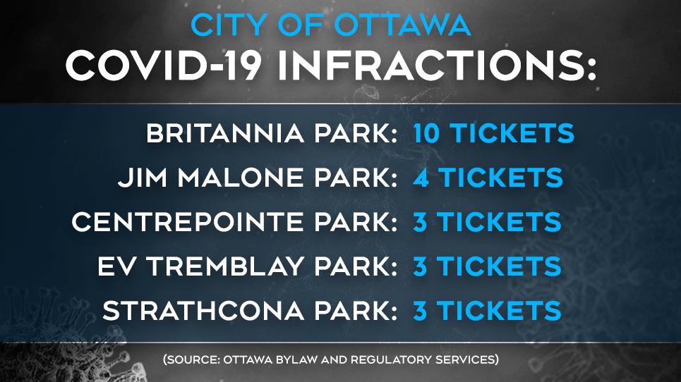 Ottawa Bylaw COVID-19 infractions