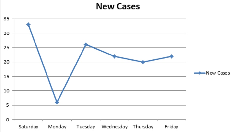 New cases of COVID-19 in Waterloo Region
