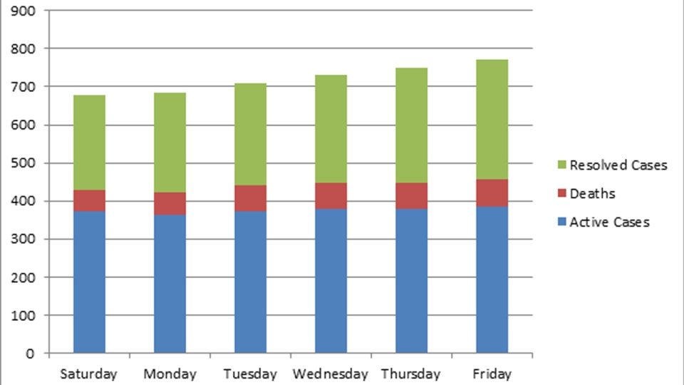 Active cases in Waterloo Region by day