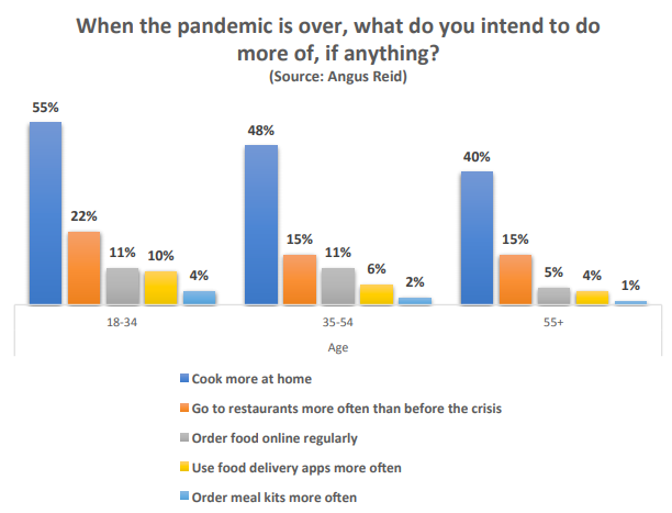 A graph from the Angus Reid/Dalhousie University survey found people plan to cook at home after the pandemic is over.