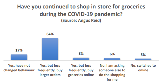 64 per cent of those surveyed in the Angus Reid/Dalhousie poll said they still shop in-store for groceries.