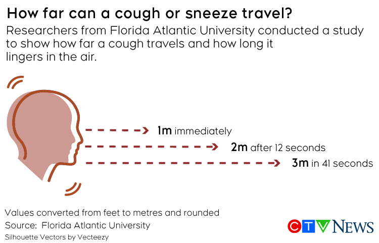 Cough study graphic