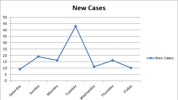 New COVID-19 cases in the last week