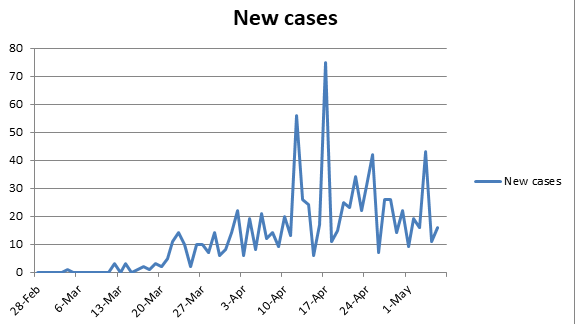 New cases of COVID-19 reported since March 5.