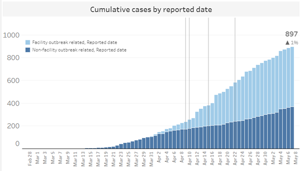 Cases of COVID-19: outbreaks and non-outbreaks
