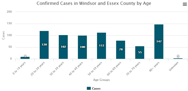 Confirmed cases of COVID-19 by age in Windsor-Essex on May 11, 2020. (Courtesy WECHU)