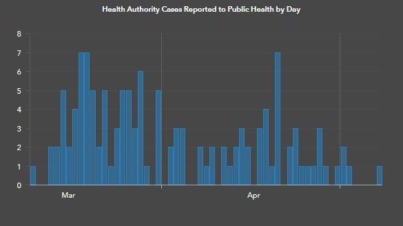The number of new COVID-19 cases in the Island Health region and the dates they were reported are shown: May 15, 2020 (BC Government)