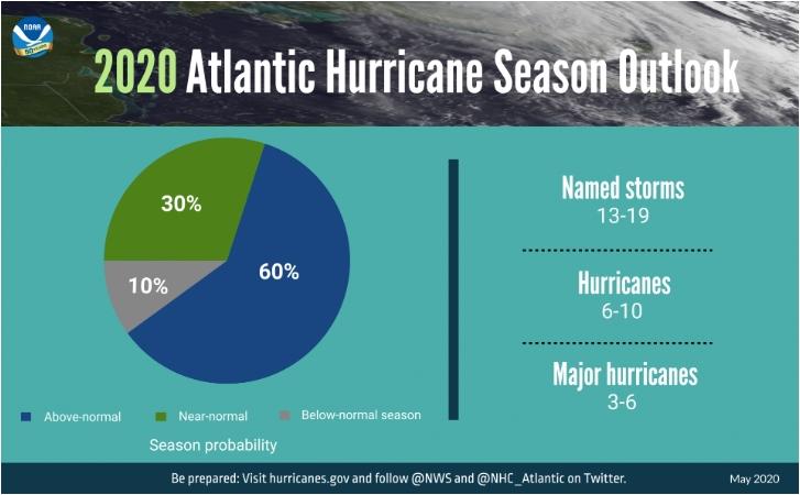 2020 Atlantic Hurricane season outlook