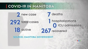 New COVID-19 cases in Manitoba