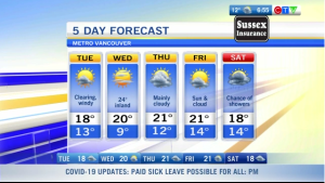 Weather forecast, vancouver