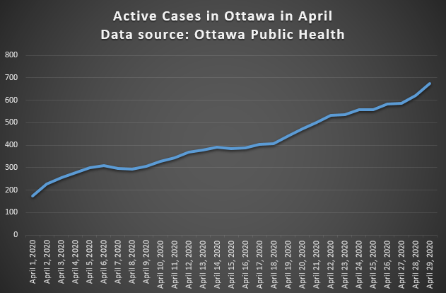 Active COVID-19 cases in Ottawa in April