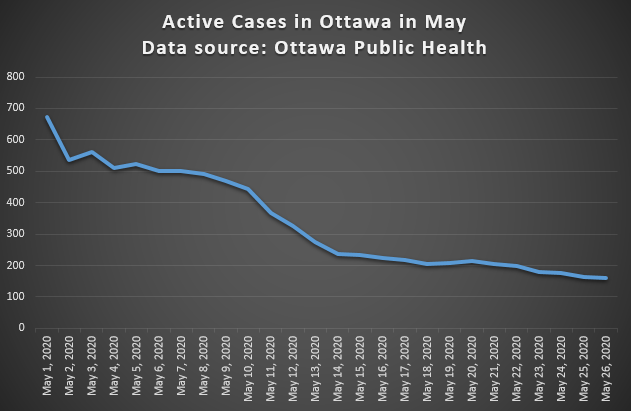 Active COVID-19 cases in Ottawa in May