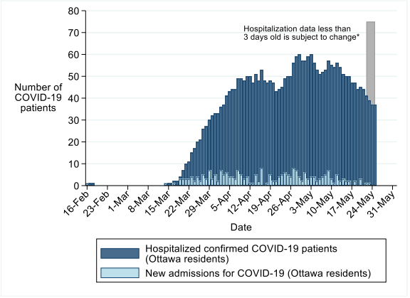 Hospitalizations due to COVID-19 in Ottawa