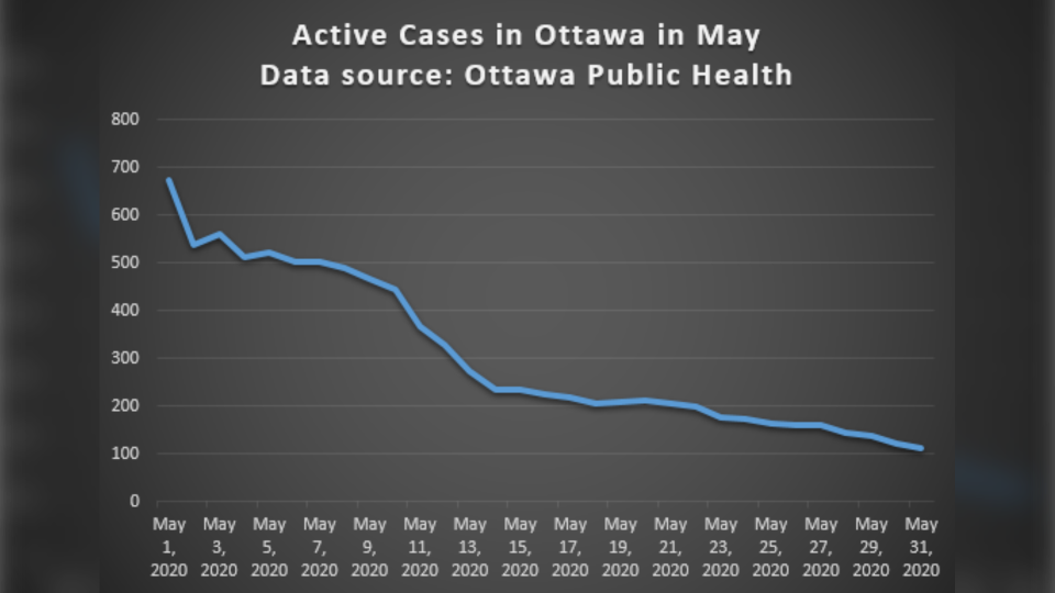 Active Cases in Ottawa May 1-31