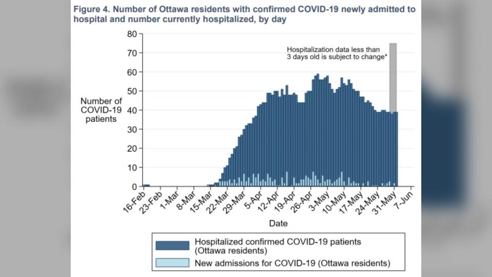 Ottawa COVID hospitalizations June 2