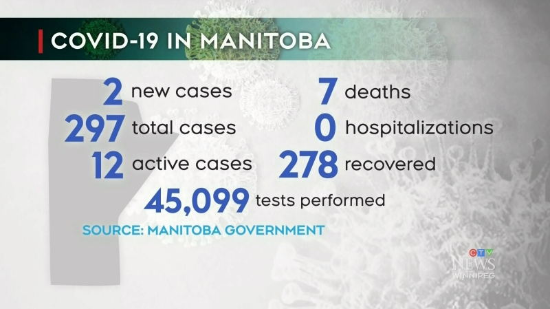 Two new COVID-19 cases in Manitoba