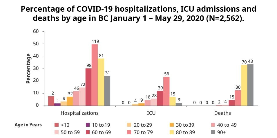 B.C. COVID-19 modelling data is shown: June 4, 2020 (B.C. government)