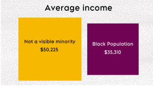 Black Canadians make significantly less annual average income that non-racialized Canadians, according to Statistics Canada data.