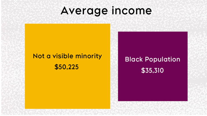 Black Canadians make significantly less annual average income that non-racialized Canadians, according to Statistics Canada data. (Area of square represents values.)