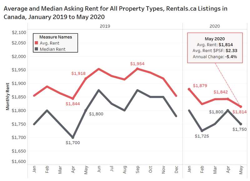 Average and median rent rates.