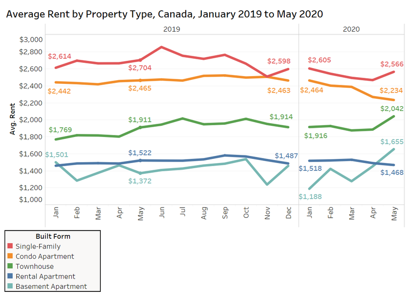 Average rent by property type.