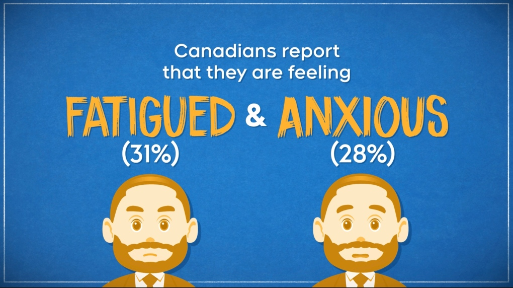 Angus Reid survey