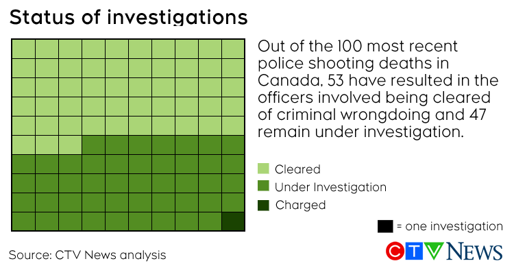 Police shootings investigation status