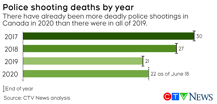 Police shootings by year