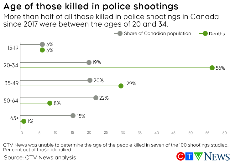 Police shootings by age