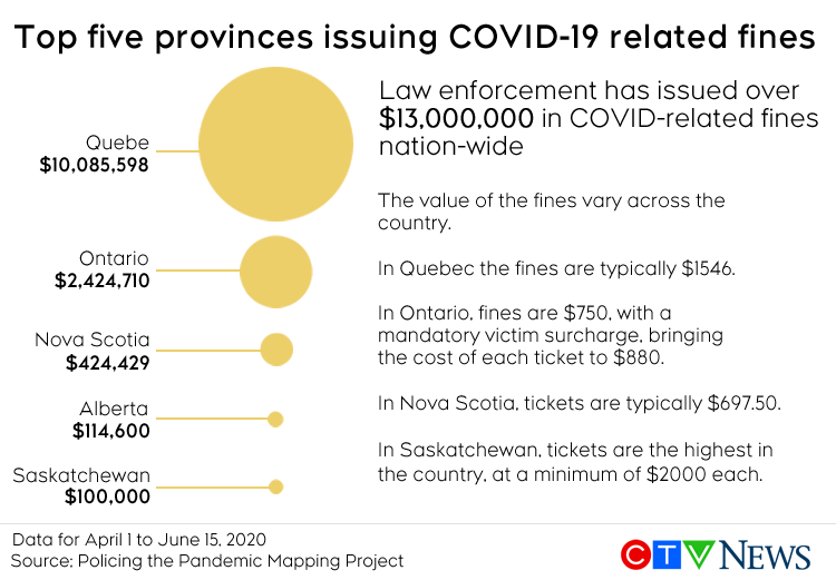 Top five provinces issuing COVID-19 related fines