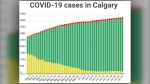 COVID-19 cases (active, recovered and fatal) in Calgary as of June 24, 2020