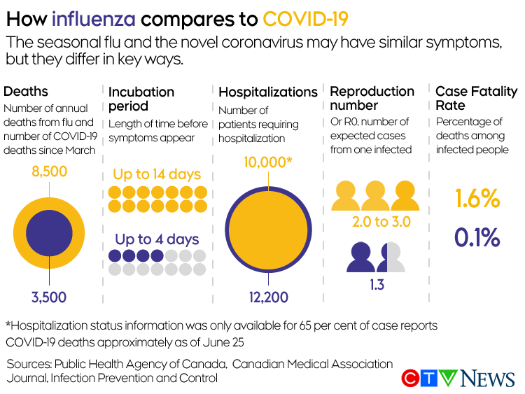 Flu compared to COVID-19