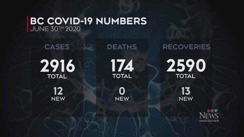 12 new COVID-19 cases in B.C.