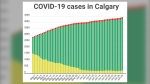 COVID-19 cases (active, recovered and fatal) in Calgary as of June 29, 2020
