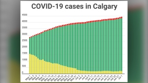COVID-19 cases (active, recovered and fatal) in Calgary as of July 1, 2020