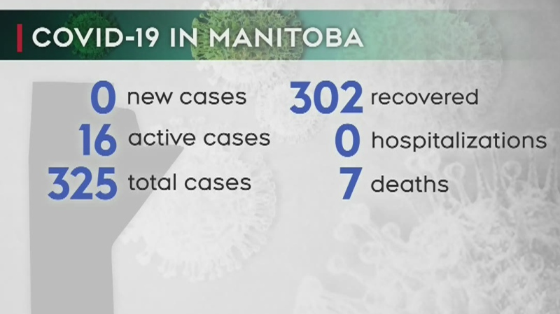 No new COVID-19 cases found in Manitoba Sunday