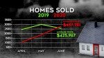 Housing prices are soaring in Ottawa this summer, despite the COVID-19 pandemic.