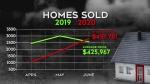 No cooling of Ottawa's hot housing market