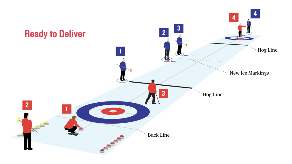 Curling Canada COVID-19