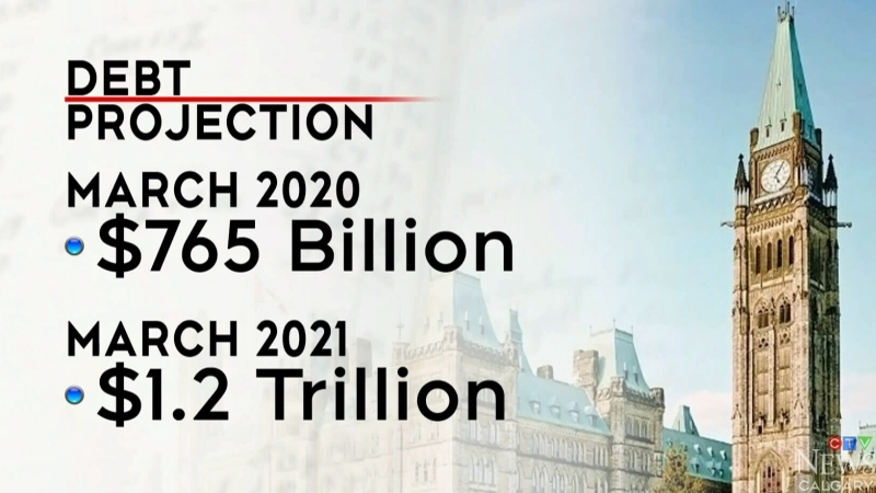 What deficit means for Alberta