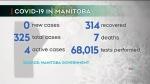 Nine straight days of no COVID-19 in Manitoba