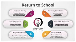 Ottawa Catholic School Board - Blueprint for Return to School