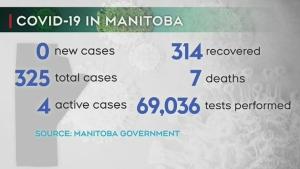 No new COVID-19 cases in Manitoba Saturday