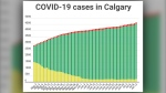 COVID-19 cases (active, recovered and fatal) in Calgary as of July 12, 2020