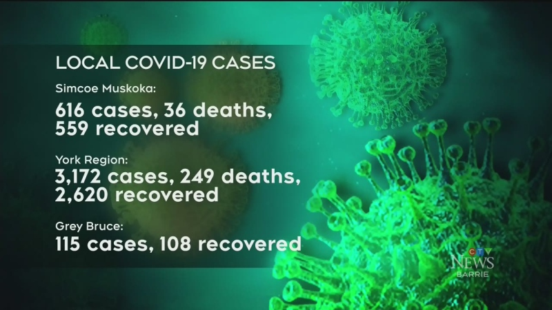 Latest COVID cases in the region