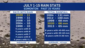 July 1-15 rain stats.