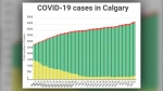 COVID-19 cases (active, recovered and fatal) in Calgary as of July 14, 2020
